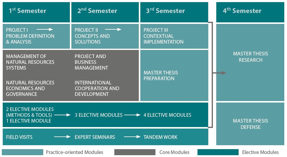 IWRM INT Program Structure